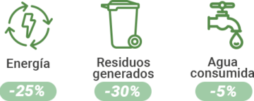 lactovit sostenibilidad y ahorro de energía y recursos